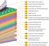 Amathyst-crystal-healing-Biomat-layers