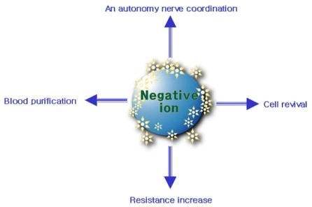 BioMat produces negative ions